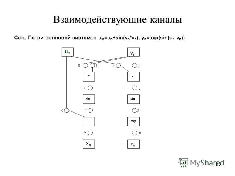 35 Взаимодействующие каналы Сеть Петри волновой системы: x n =u n +sin(v n *v n ), y n =exp(sin(u n -v n )) unun xnxn vn vn - * sin exp + yn yn 0 1 2 3 4 5 6 7 8 9 10