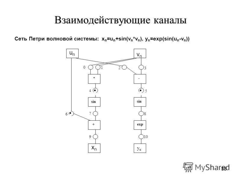 38 Взаимодействующие каналы Сеть Петри волновой системы: x n =u n +sin(v n *v n ), y n =exp(sin(u n -v n )) unun xnxn vn vn - * sin exp + yn yn 0 1 2 3 4 5 6 7 8 9 10