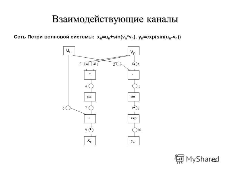 40 Взаимодействующие каналы Сеть Петри волновой системы: x n =u n +sin(v n *v n ), y n =exp(sin(u n -v n )) unun xnxn vn vn - * sin exp + yn yn 0 1 2 3 4 5 6 7 8 9 10
