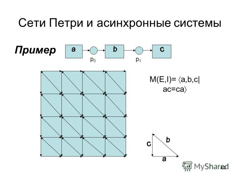 44 Сети Петри и асинхронные системы Пример p0p0 p1p1 M(E,I)= a,b,c| ac=ca