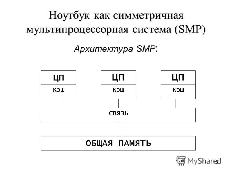 5 Ноутбук как симметричная мультипроцессорная система (SMP) Архитектура SMP : ЦП Кэш ЦП Кэш ЦП Кэш СВЯЗЬ ОБЩАЯ ПАМЯТЬ