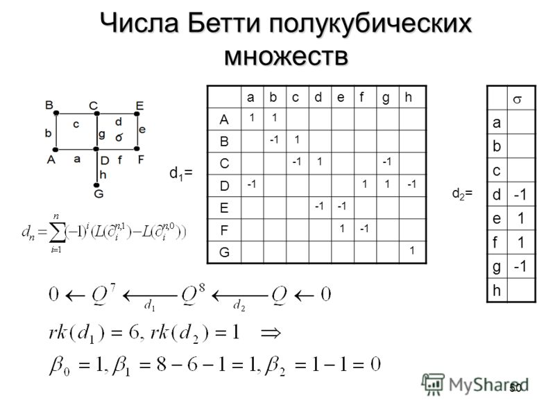 50 Числа Бетти полукубических множеств abcdefgh A 11 B 1 C 1 D 11 E F 1 G 1 d1=d1= a b c d e1 f1 g h d2=d2=
