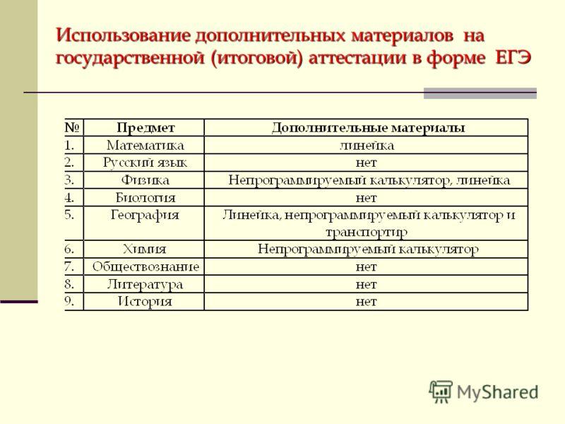 Использование дополнительных материалов на государственной (итоговой) аттестации в форме ЕГЭ