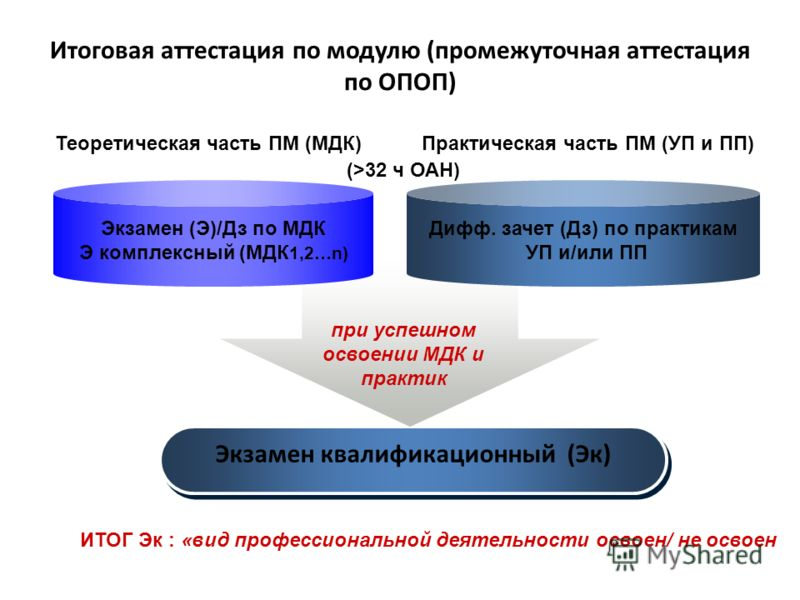 Итоговая аттестация по модулю (промежуточная аттестация по ОПОП) Экзамен квалификационный (Эк) Экзамен (Э)/Дз по МДК Э комплексный (МДК 1,2…n) Дифф. зачет (Дз) по практикам УП и/или ПП Теоретическая часть ПМ (МДК)Практическая часть ПМ (УП и ПП) ИТОГ
