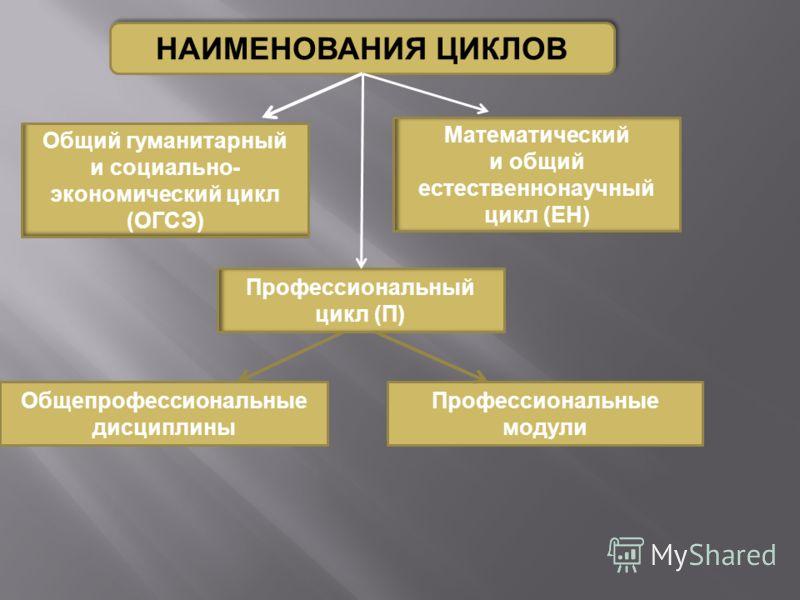 НАИМЕНОВАНИЯ ЦИКЛОВ Общий гуманитарный и социально- экономический цикл (ОГСЭ) Математический и общий естественнонаучный цикл (ЕН) Профессиональный цикл (П) Общепрофессиональные дисциплины Профессиональные модули