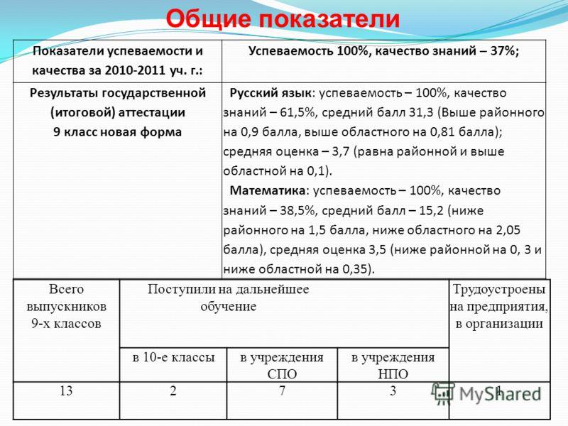 Показатели успеваемости и качества за 2010-2011 уч. г.: Успеваемость 100%, качество знаний – 37%; Результаты государственной (итоговой) аттестации 9 класс новая форма Русский язык: успеваемость – 100%, качество знаний – 61,5%, средний балл 31,3 (Выше