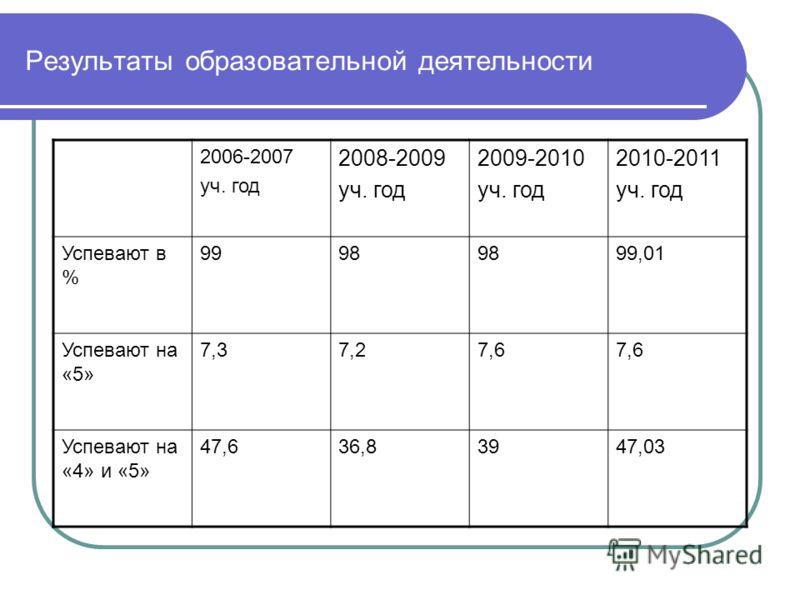 Результаты образовательной деятельности 2006-2007 уч. год 2008-2009 уч. год 2009-2010 уч. год 2010-2011 уч. год Успевают в % 9998 99,01 Успевают на «5» 7,37,27,6 Успевают на «4» и «5» 47,636,83947,03