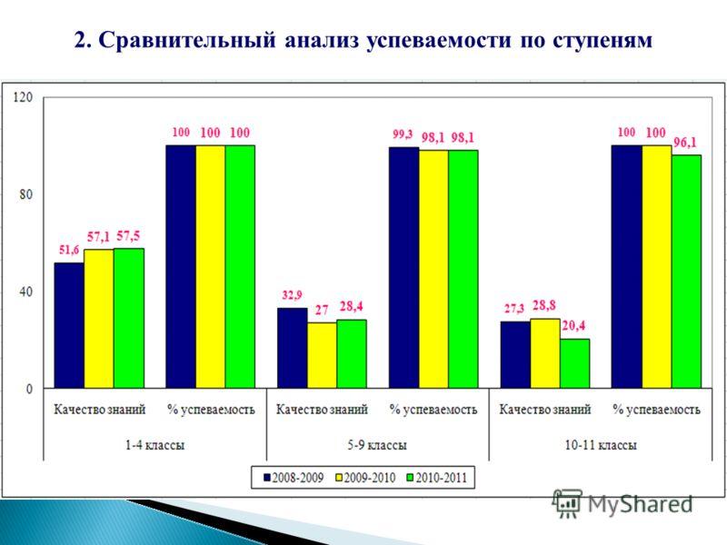 2. Сравнительный анализ успеваемости по ступеням