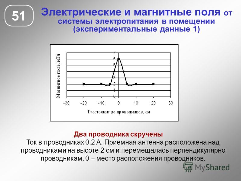 Электрические и магнитные поля от системы электропитания в помещении (экспериментальные данные 1) 51 Два проводника скручены Ток в проводниках 0,2 А. Приемная антенна расположена над проводниками на высоте 2 см и перемещалась перпендикулярно проводни
