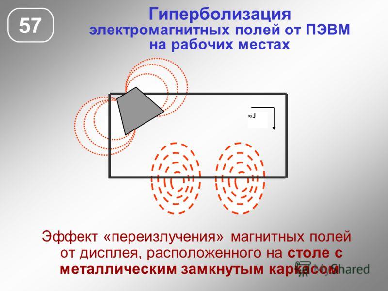 Гиперболизация электромагнитных полей от ПЭВМ на рабочих местах 57 Эффект «переизлучения» магнитных полей от дисплея, расположенного на столе с металлическим замкнутым каркасом J