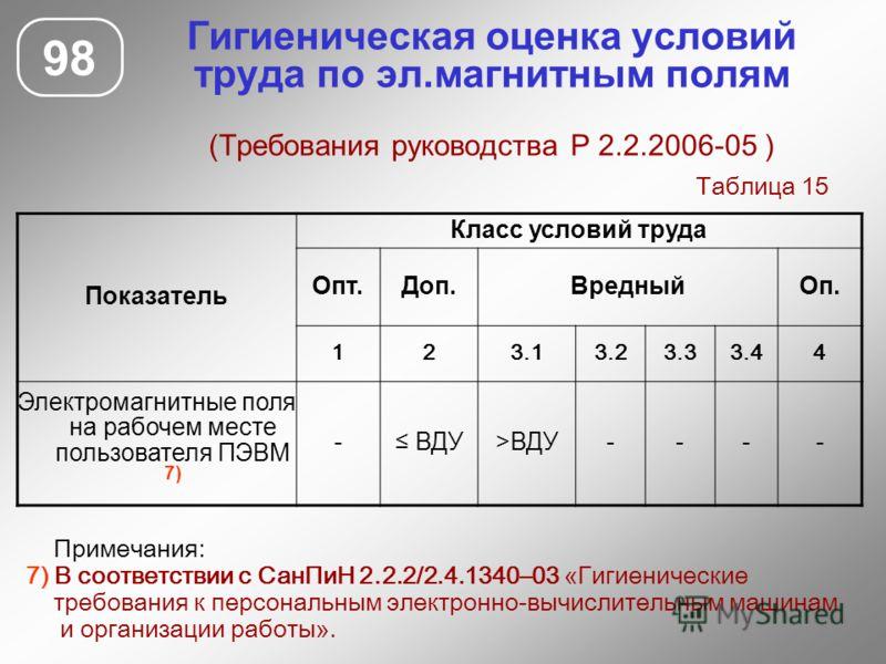 Гигиеническая оценка условий труда по эл.магнитным полям (Требования руководства Р 2.2.2006-05 ) 98 Показатель Класс условий труда Опт.Доп.ВредныйОп. 123.13.23.33.44 Электромагнитные поля на рабочем месте пользователя ПЭВМ 7) - ВДУ>ВДУ---- Примечания