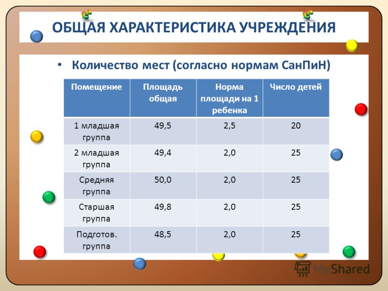 ОБЩАЯ ХАРАКТЕРИСТИКА УЧРЕЖДЕНИЯ СТРУКТУРА И КОЛИЧЕСТВО ГРУПП В настоящее время в детском саду воспитывается 156 детей. Функционируют 5 групп. 1 младшая группа (2 - 3 года) – 2 детей, 2 младшая (3 - 4 года) - 38 детей, средняя (4 - 5 лет) - 38 ребенок