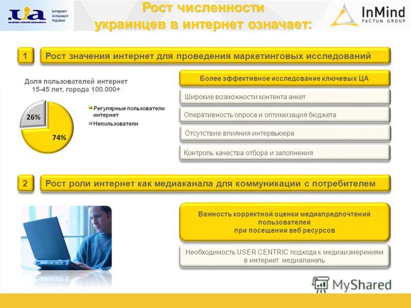 Рост численности украинцев в интернет означает: Рост значения интернет для проведения маркетинговых исследований Более эффективное исследование ключевых ЦА 1 1 Оперативность опроса и оптимизация бюджета Отсутствие влияния интервьюера Контроль качеств