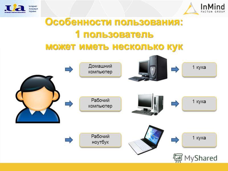 Особенности пользования: 1 пользователь может иметь несколько кук Домашний компьютер Домашний компьютер Рабочий компьютер Рабочий компьютер Рабочий ноутбук Рабочий ноутбук 1 кука