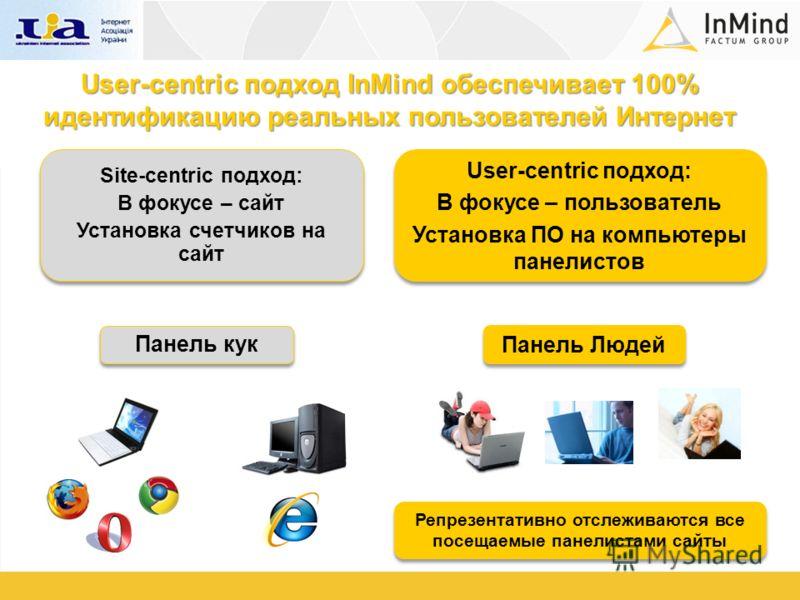 User-centric подход InMind обеспечивает 100% идентификацию реальных пользователей Интернет Site-centric подход: В фокусе – сайт Установка счетчиков на сайт Site-centric подход: В фокусе – сайт Установка счетчиков на сайт User-centric подход: В фокусе