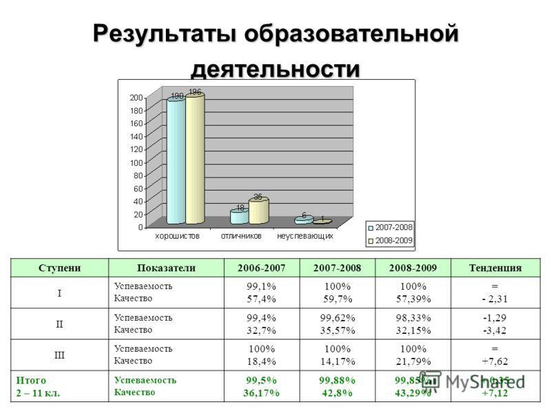 Результаты образовательной деятельности СтупениПоказатели2006-20072007-20082008-2009Тенденция I Успеваемость Качество 99,1% 57,4% 100% 59,7% 100% 57,39% = - 2,31 II Успеваемость Качество 99,4% 32,7% 99,62% 35,57% 98,33% 32,15% -1,29 -3,42 III Успевае