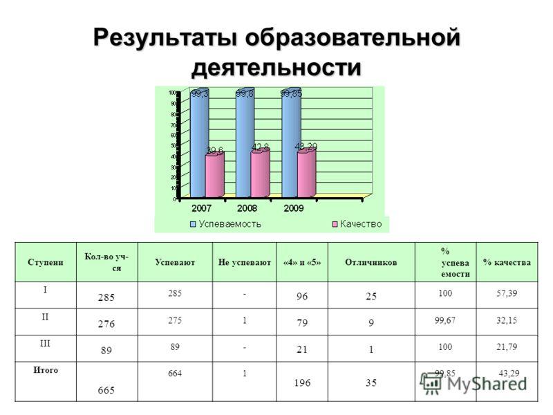 Результаты образовательной деятельности Ступени Кол-во уч- ся УспеваютНе успевают«4» и «5»Отличников % успева емости % качества I 285 - 9625 10057,39 II 276 2751 799 99,6732,15 III 89 - 211 10021,79 Итого 665 6641 19635 99,85 43,29