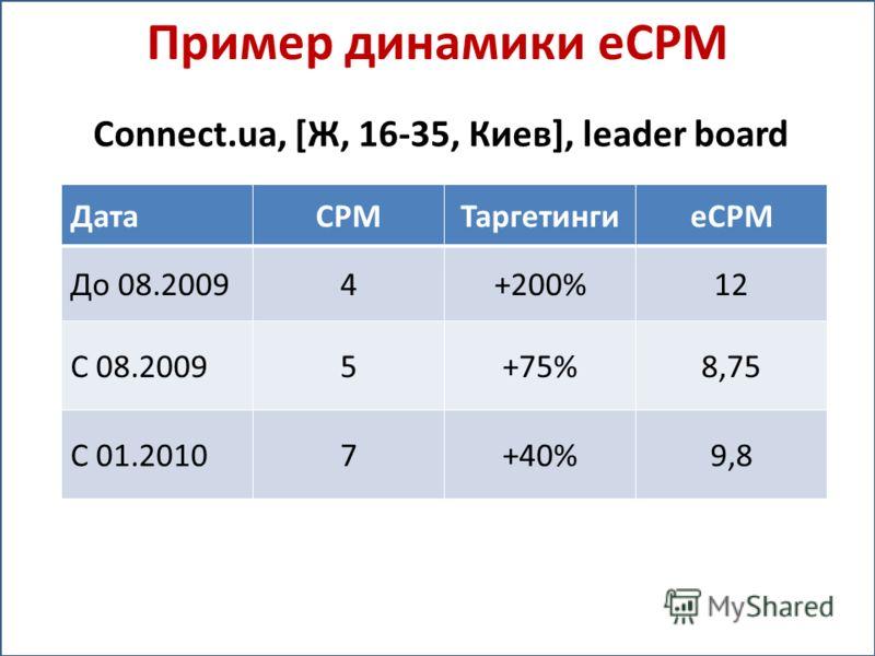 Пример динамики eCPM Connect.ua, [Ж, 16-35, Киев], leader board ДатаСРМТаргетингиeCPM До 08.20094+200%12 С 08.20095+75%8,75 С 01.20107+40%9,8