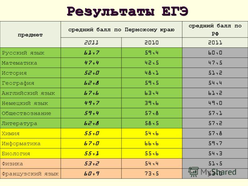 Результаты ЕГЭ предмет средний балл по Пермскому краю средний балл по РФ 201120102011 Русский язык 61,759,460,0 Математика 47,442,547,5 История 52,048,151,2 География 62,859,554,4 Английский язык 67,663,461,2 Немецкий язык 49,739,649,0 Обществознание
