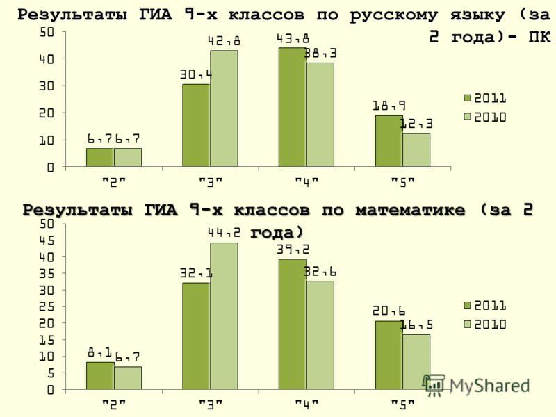 Результаты ГИА 9-х классов по русскому языку (за 2 года)- ПК Результаты ГИА 9-х классов по математике (за 2 года)