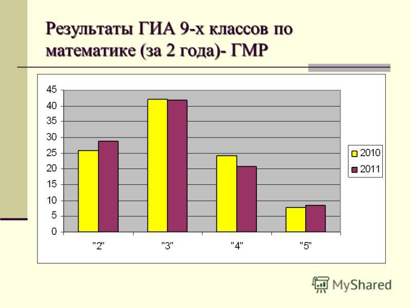 Результаты ГИА 9-х классов по математике (за 2 года)- ГМР