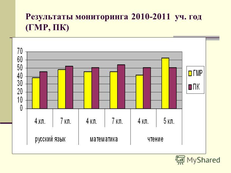 Результаты мониторинга 2010-2011 уч. год (ГМР, ПК)