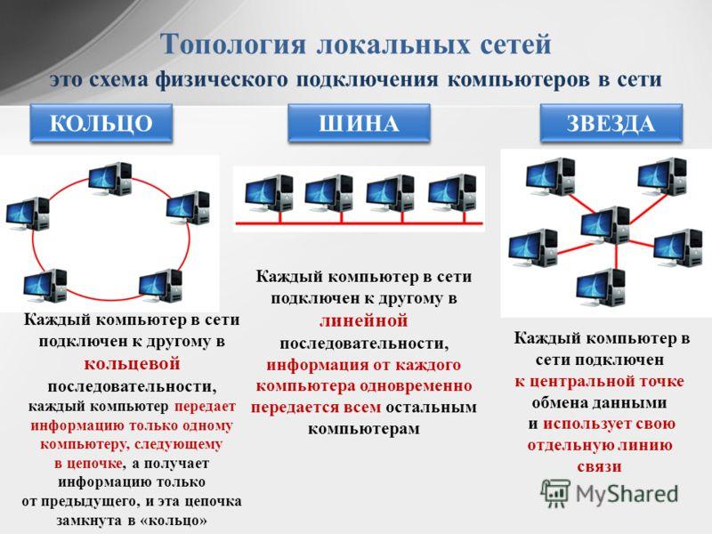 Топология локальных сетей это схема физического подключения компьютеров в сети ШИНА КОЛЬЦО ЗВЕЗДА Каждый компьютер в сети подключен к другому в линейной последовательности, информация от каждого компьютера одновременно передается всем остальным компь