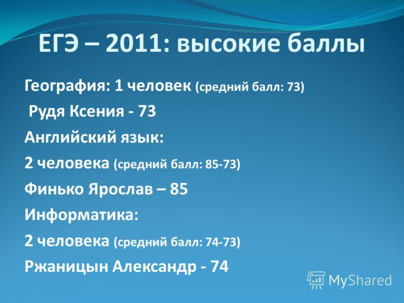 ЕГЭ – 2011: высокие баллы География: 1 человек (средний балл: 73) Рудя Ксения - 73 Английский язык: 2 человека (средний балл: 85-73) Финько Ярослав – 85 Информатика: 2 человека (средний балл: 74-73) Ржаницын Александр - 74