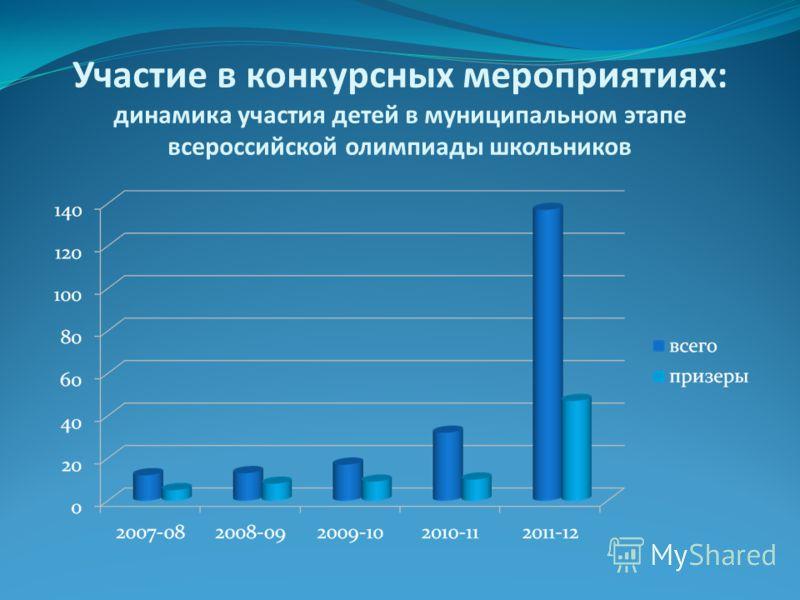 Участие в конкурсных мероприятиях: динамика участия детей в муниципальном этапе всероссийской олимпиады школьников