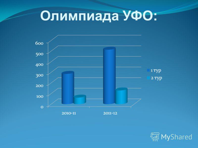 Олимпиада УФО: