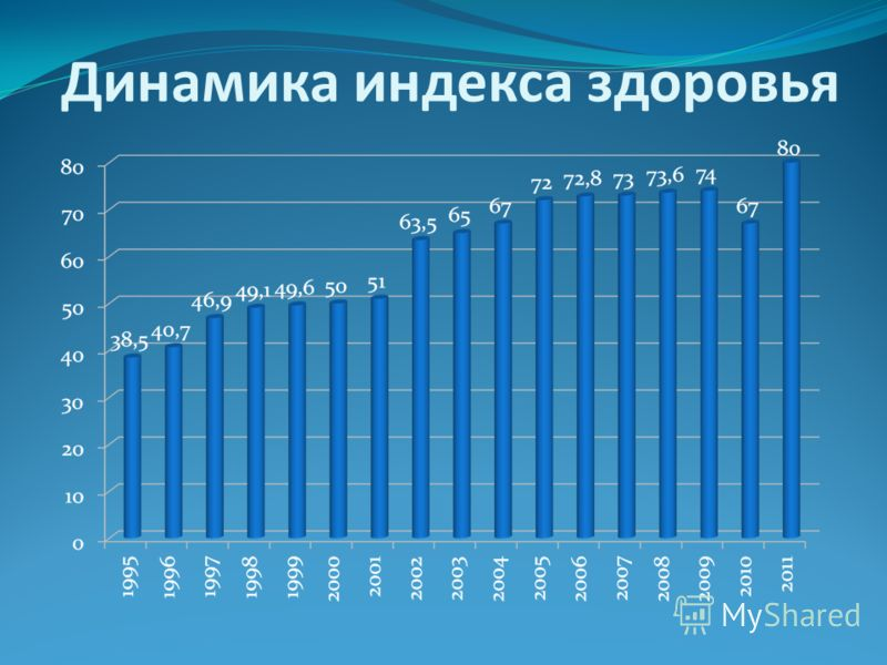 Динамика индекса здоровья