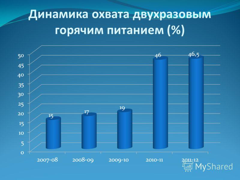 Динамика охвата двухразовым горячим питанием (%)