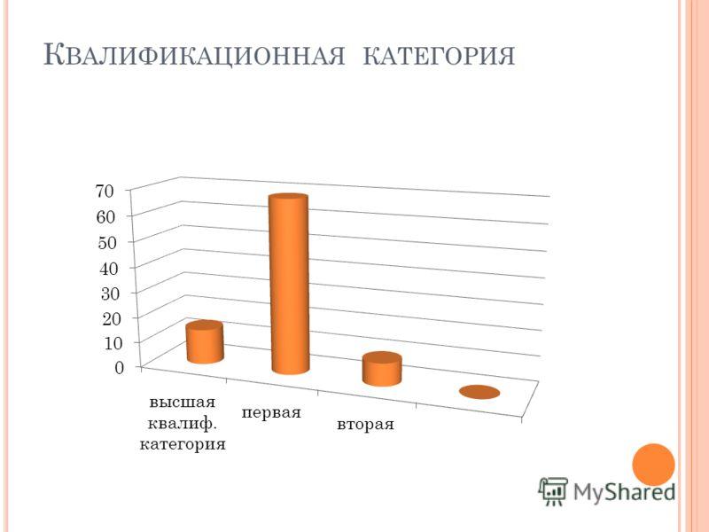 К ВАЛИФИКАЦИОННАЯ КАТЕГОРИЯ