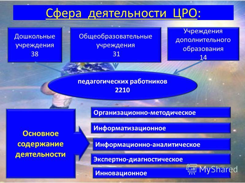 Сфера деятельности ЦРО: Общеобразовательные учреждения 31 Дошкольные учреждения 38 Учреждения дополнительного образования 14 Организационно-методическое Информационно-аналитическое Информатизационное Экспертно-диагностическое Инновационное педагогиче