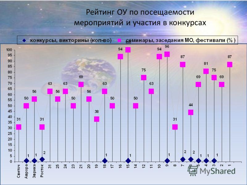 Рейтинг ОУ по посещаемости мероприятий и участия в конкурсах