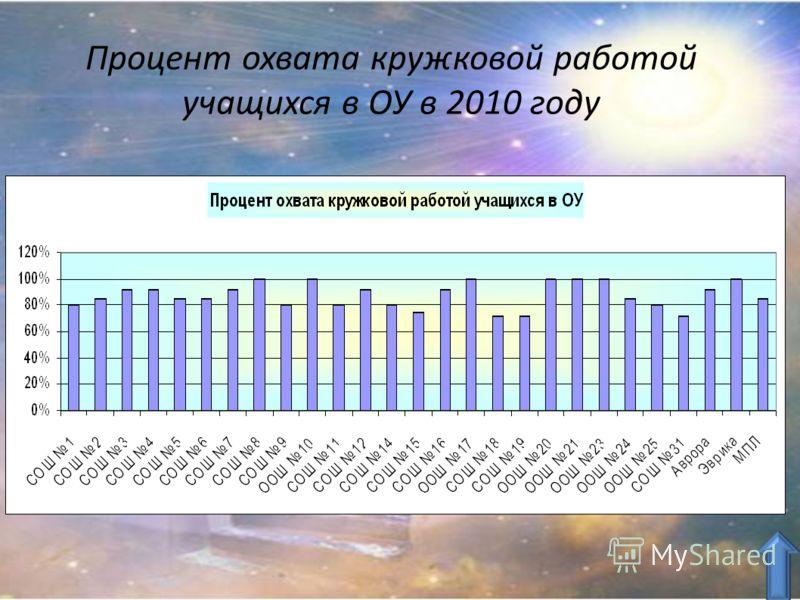 Процент охвата кружковой работой учащихся в ОУ в 2010 году