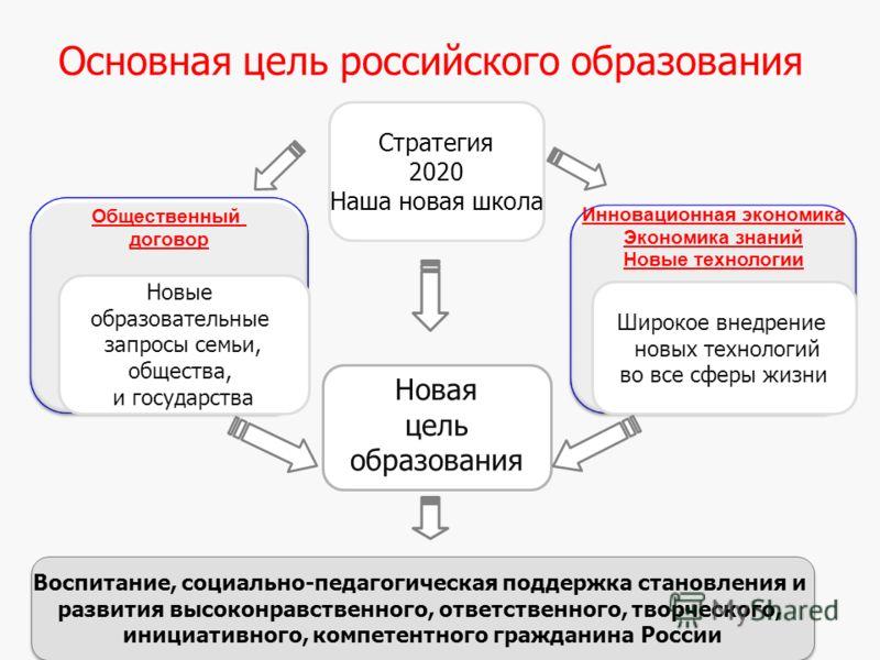 4 Основная цель российского образования Новая цель образования Инновационная экономика Экономика знаний Новые технологии Общественный договор Новые образовательные запросы семьи, общества, и государства Широкое внедрение новых технологий во все сферы