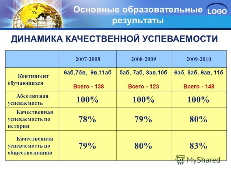 LOGO Основные образовательные результаты ДИНАМИКА КАЧЕСТВЕННОЙ УСПЕВАЕМОСТИ 2007-20082008-20092009-2010 Контингент обучающихся 6аб,7бв, 9в,11аб Всего - 138 5аб, 7аб, 8ав,10б Всего - 123 6аб, 8аб, 9ав, 11б Всего - 148 Абсолютная успеваемость 100% Каче