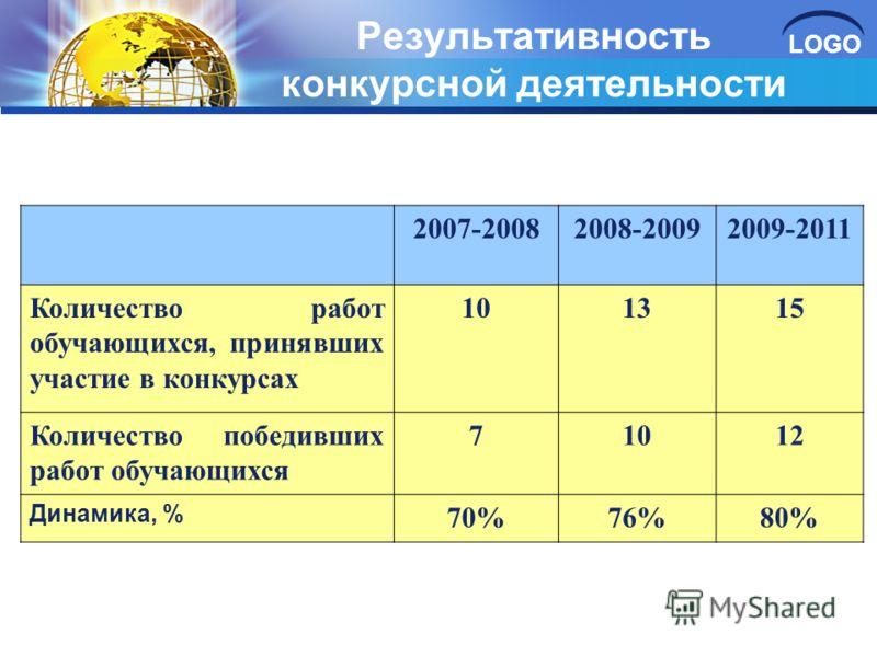 LOGO Результативность конкурсной деятельности 2007-20082008-20092009-2011 Количество работ обучающихся, принявших участие в конкурсах 101315 Количество победивших работ обучающихся 71012 Динамика, % 70%76%80%