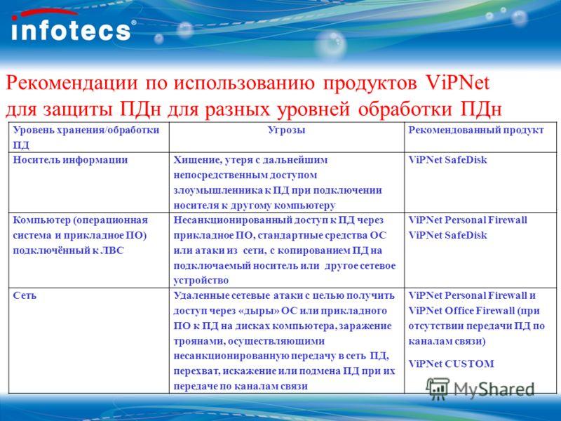 Рекомендации по использованию продуктов ViPNet для защиты ПДн для разных уровней обработки ПДн Уровень хранения/обработки ПД УгрозыРекомендованный продукт Носитель информации Хищение, утеря с дальнейшим непосредственным доступом злоумышленника к ПД п