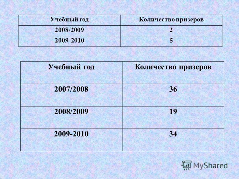 Учебный годКоличество призеров 2008/20092 2009-20105 Учебный годКоличество призеров 2007/200836 2008/200919 2009-201034