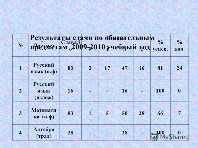 Результаты сдачи по обязательным предметам 2009-2010 учебный год Предмет Сдавал о Оценка % успев. % кач. 5432 1 Русский язык (н.ф) 8331747168124 2 Русский язык (излож) 16-- -1000 3 Математи ка (н.ф) 83155028667 4 Алгебра (трад) 28-- -1000