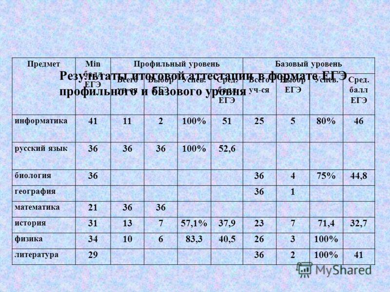 Результаты итоговой аттестации в формате ЕГЭ профильного и базового уровня ПредметMin балл ЕГЭ Профильный уровеньБазовый уровень Всего уч-ся Выбор ЕГЭ Успев.Сред. балл ЕГЭ Всего уч-ся Выбор ЕГЭ Успев.Сред. балл ЕГЭ информатика 41112100%5125580%46 рус