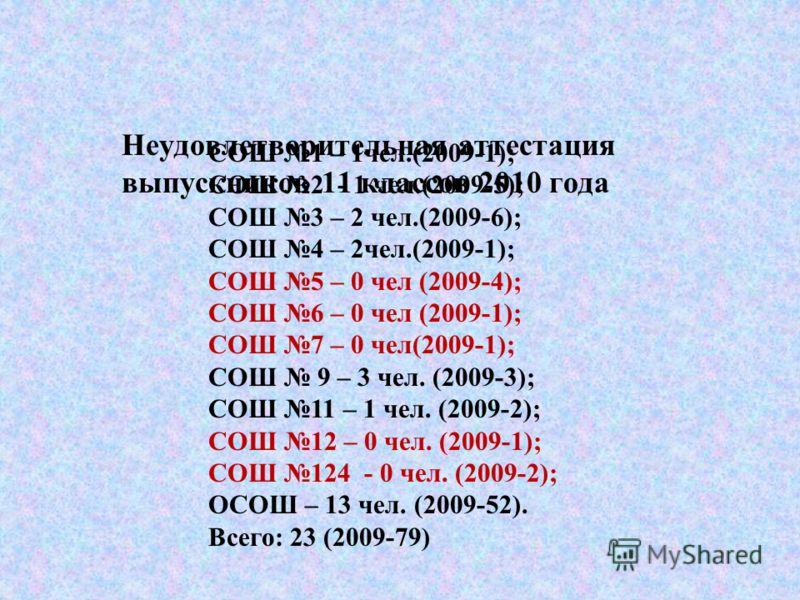 Неудовлетворительная аттестация выпускников 11 классов 2010 года СОШ 1 – 1чел.(2009-1); СОШ 2 - 1 чел.(2009-5); СОШ 3 – 2 чел.(2009-6); СОШ 4 – 2чел.(2009-1); СОШ 5 – 0 чел (2009-4); СОШ 6 – 0 чел (2009-1); СОШ 7 – 0 чел(2009-1); СОШ 9 – 3 чел. (2009