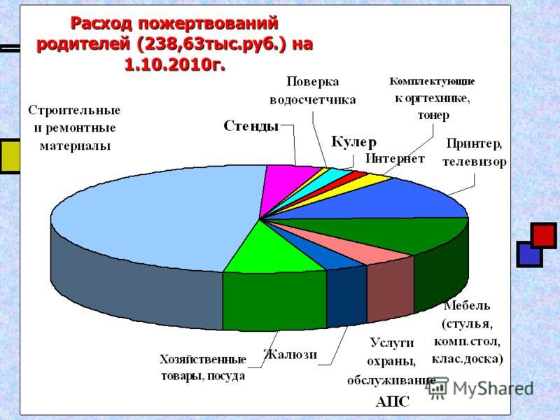 Расход пожертвований родителей (238,63тыс.руб.) на 1.10.2010г.
