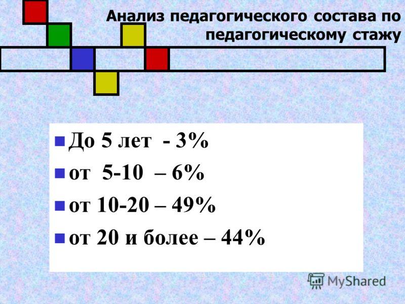 Анализ педагогического состава по педагогическому стажу До 5 лет - 3% от 5-10 – 6% от 10-20 – 49% от 20 и более – 44%