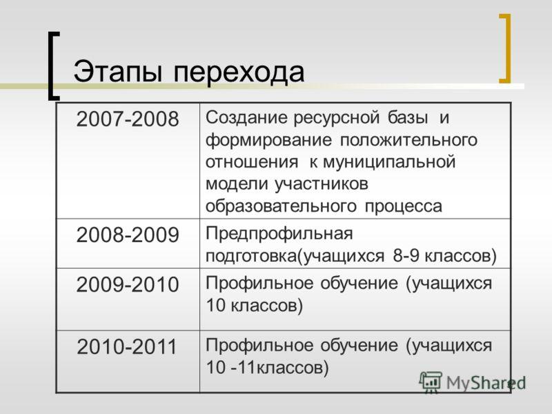 37 Этапы перехода 2007-2008 Создание ресурсной базы и формирование положительного отношения к муниципальной модели участников образовательного процесса 2008-2009 Предпрофильная подготовка(учащихся 8-9 классов) 2009-2010 Профильное обучение (учащихся
