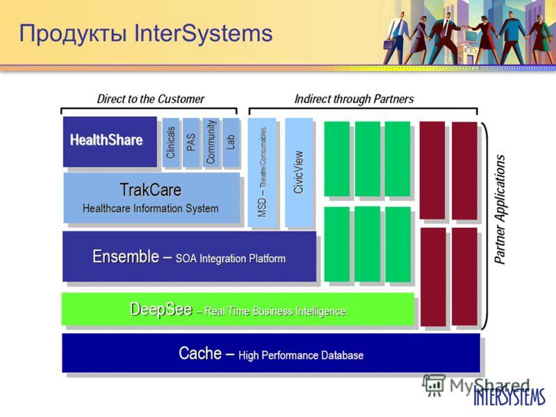 Продукты InterSystems