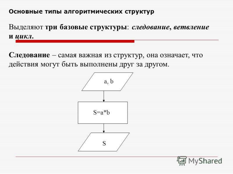Основные типы алгоритмических структур Выделяют три базовые структуры: следование, ветвление и цикл. Следование – самая важная из структур, она означает, что действия могут быть выполнены друг за другом. a, b S=a*b S