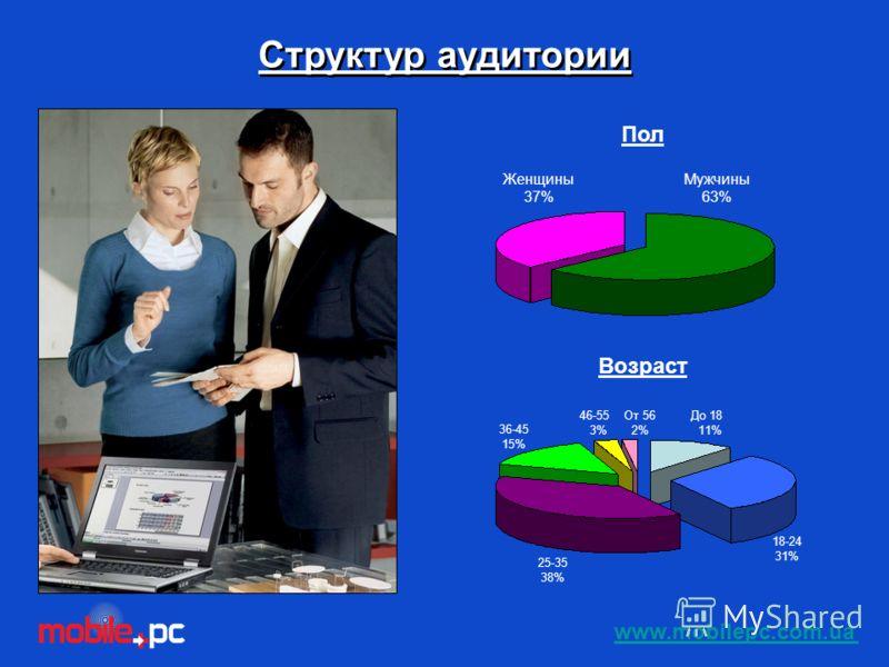 Структур аудитории Женщины 37% Мужчины 63% Пол До 18 11% 18-24 31% 25-35 38% 36-45 15% 46-55 3% От 56 2% Возраст www.mobilepc.com.ua